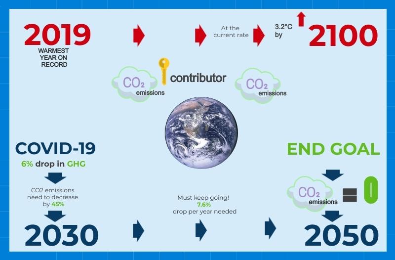 Global Warming - Borders - June 2021