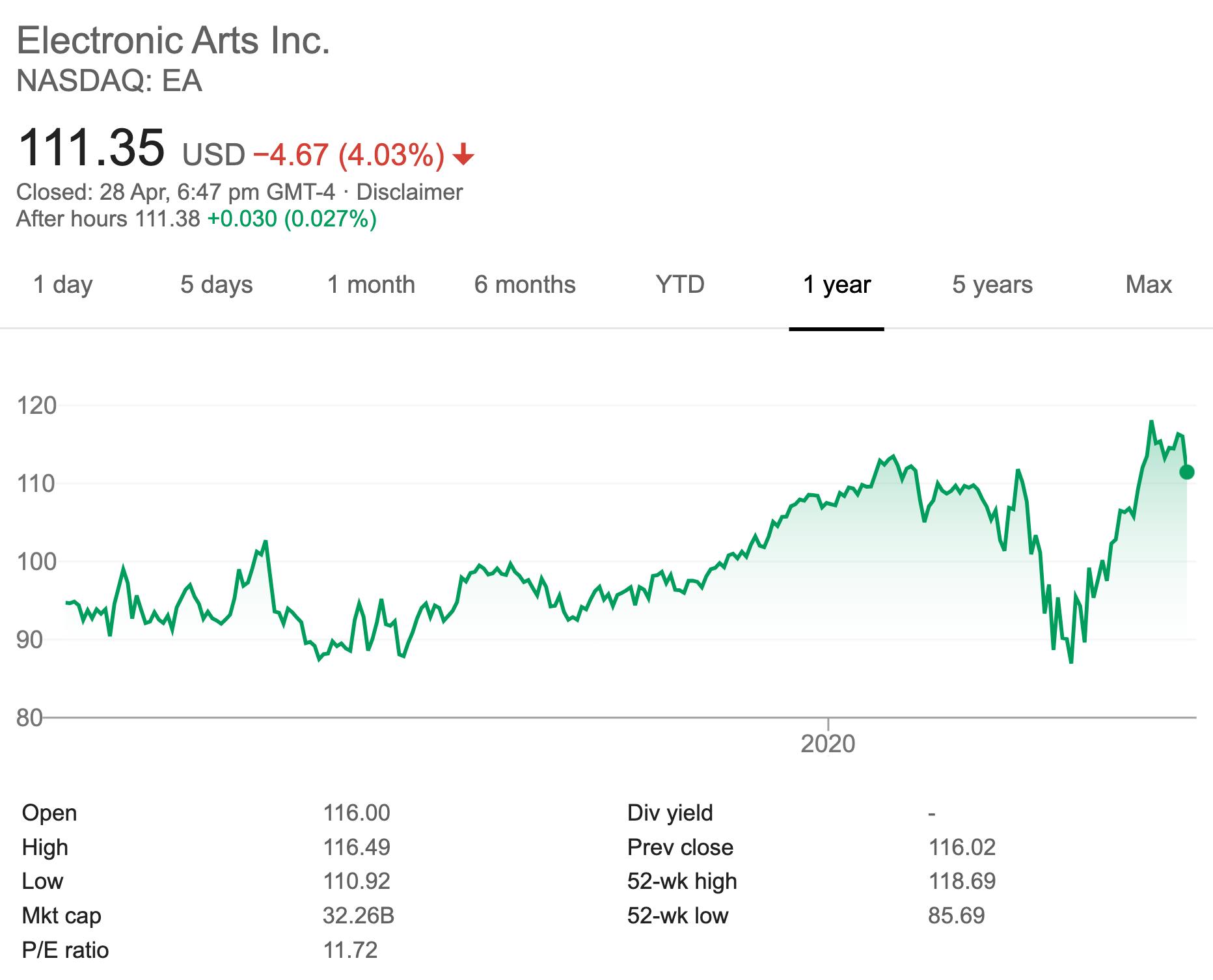 EA - 1 Year Stock Price Performance