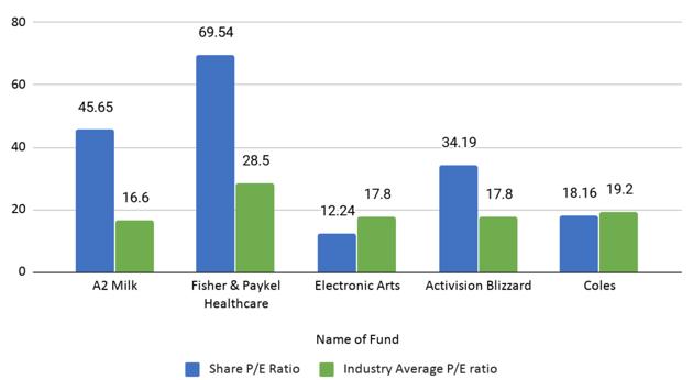 Share P/E Ratio vs Industry Average P/E Ratio