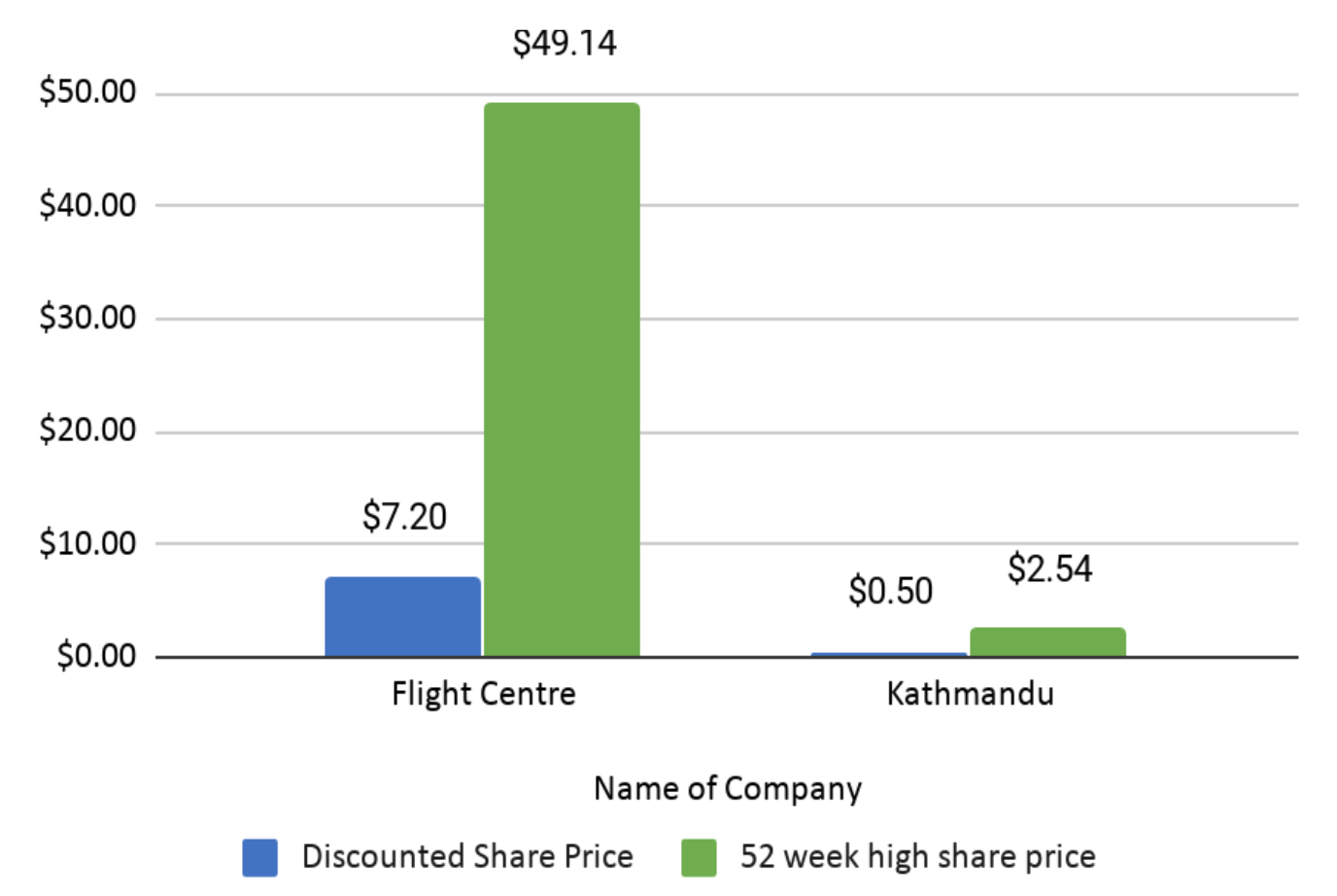 Flight Centre & Kathmandu Share Prices