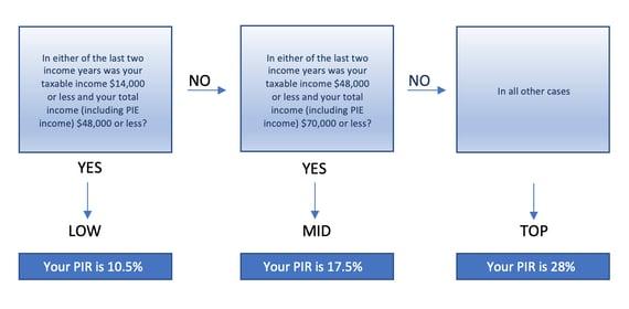Calculating KiwiSaver Tax PIR
