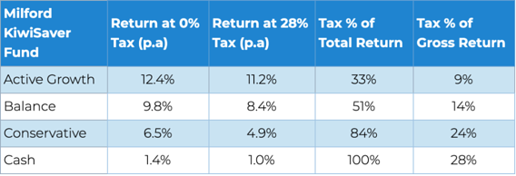 Different Funds Taxable portion