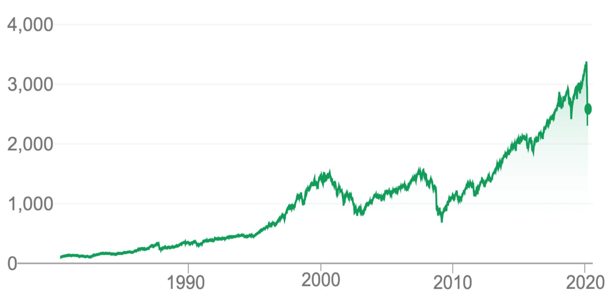 S&P 500 1980 - 2020