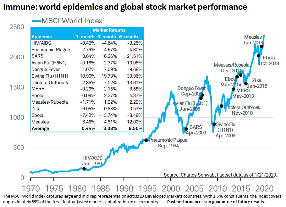 global-virus-and-stock-market